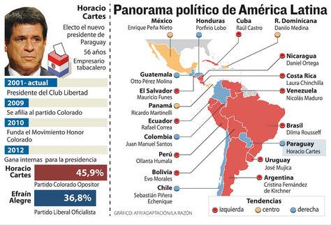 Panaroma politico america latina