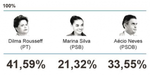 Dilma Aecio Marina