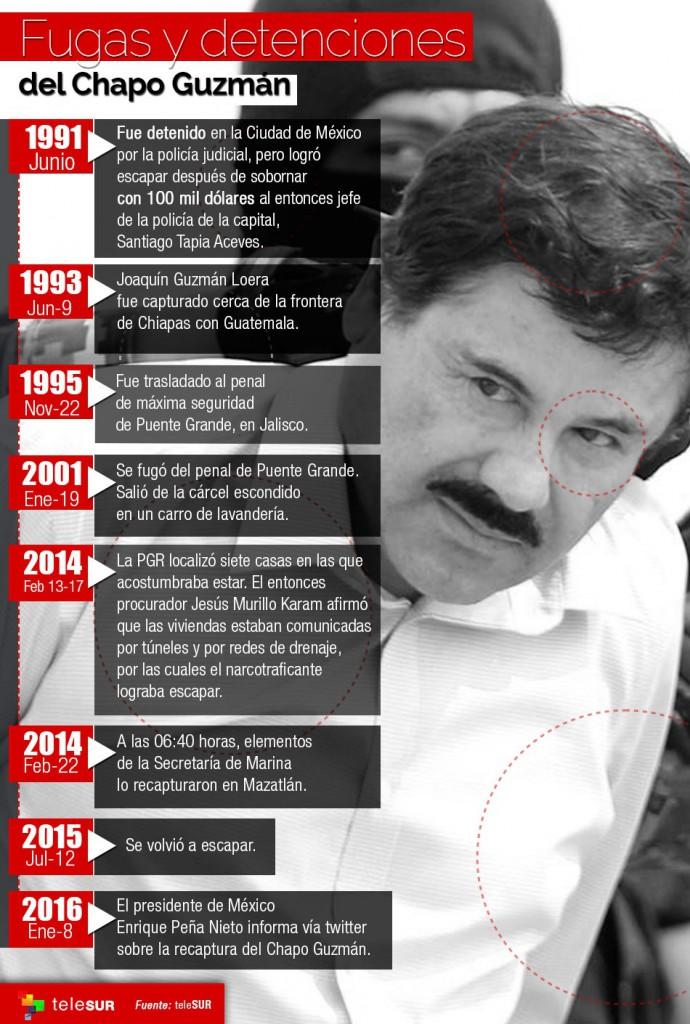 Chapo Guzman FUGAS infografica TeleSur