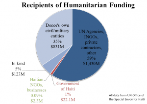 haiti graph Breakdown of HUMANITARIAN funding