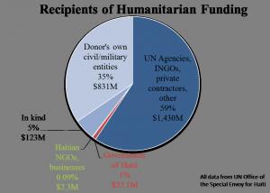 haiti graph Breakdown of HUMANITARIAN funding