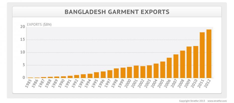 Bangladesh garment exports