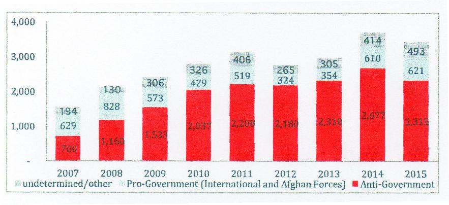 Afghanistan. Responsabilità nelle uccisioni di civili, 2007/2015. Fonte: UNAMA.