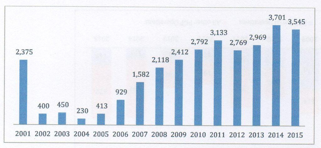 Civili afgani uccisi dal 2001 al 2015. Fonte: UNAMA.