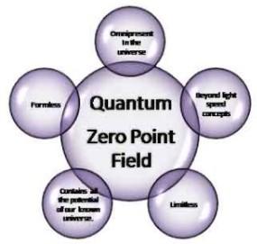 zero_point_energy